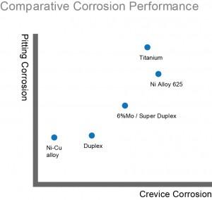stainless-valve-grade